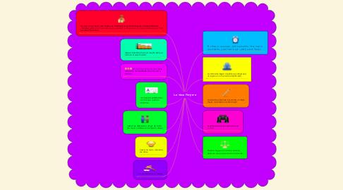 Mind Map: La Vaca Purpura