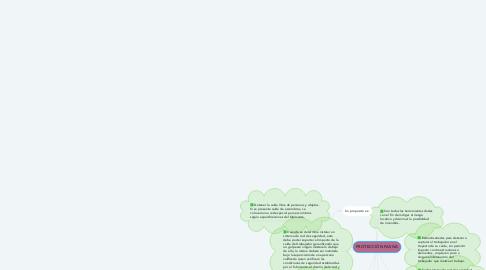 Mind Map: PROTECCIÓN PASIVA