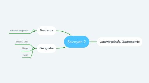 Mind Map: Savoyen 2