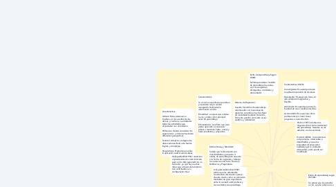 Mind Map: Estilos de Aprendizaje