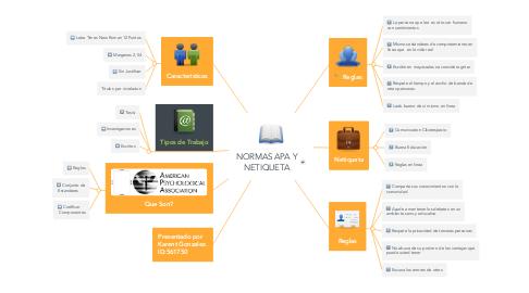 Mind Map: NORMAS APA Y NETIQUETA