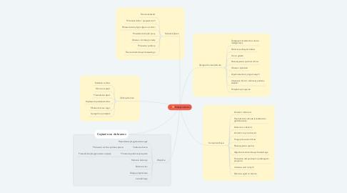 Mind Map: Funkcje na kolonii