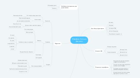 Mind Map: Марафон Личные  финансы