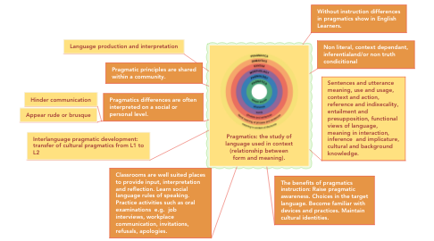 Mind Map: Pragmatics: the study of language used in context (relationship between form and meaning).