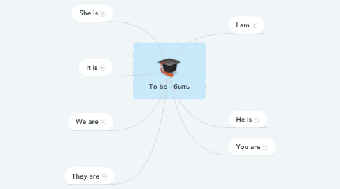Mind Map: To be - быть