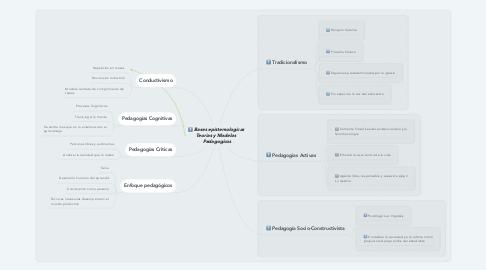 Mind Map: Bases epistemologicas  Teorias y Modelos  Pedagogicos