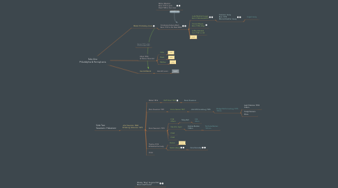 Mind Map: Side One Philadelphia & Pennsylvania