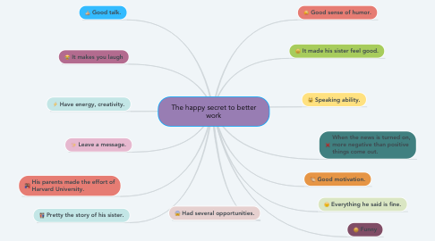 Mind Map: The happy secret to better work
