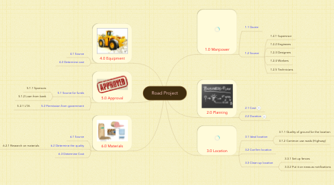 Mind Map: Road Project