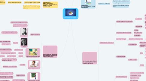 Mind Map: PARADIGMA COGNITIVO