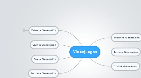 Mind Map: Videojuegos