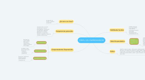 Mind Map: PERFIL DEL EMPRENDEDOR