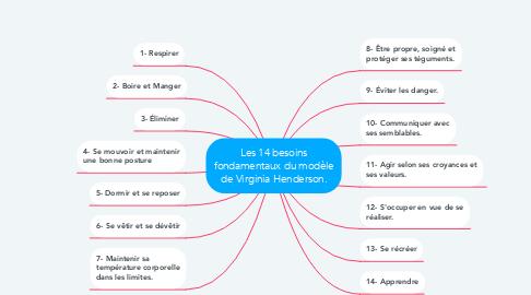 Mind Map: Les 14 besoins fondamentaux du modèle de Virginia Henderson.