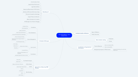 Mind Map: HR ASSESSMENT AND ANALYTICS