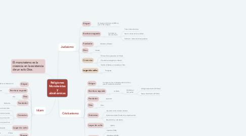 Mind Map: Religiones Monoteístas y abrahámicas
