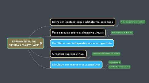 Mind Map: FERRAMENTA DE VENDAS MARTPLACE