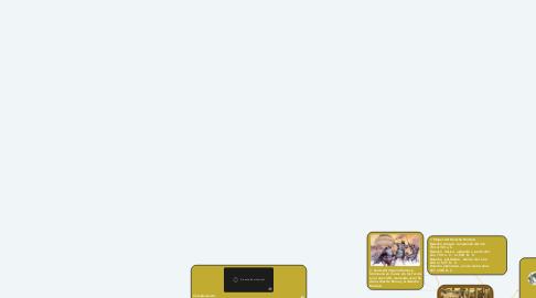 Mind Map: Derecho Romano