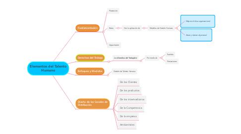 Mind Map: Poder y Autoridad - Trascendencia del Liderazgo Basado en Valores