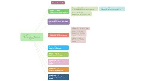 Mind Map: Chapter 3                        The SA Labour Relations System