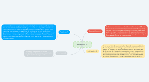 Mind Map: Analisis F.O.D.A.