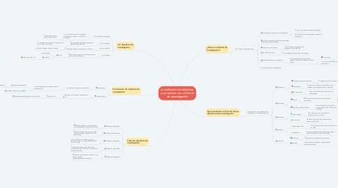 Mind Map: La definición de objetivos  y su relación con el diseño de investigación
