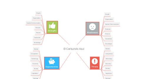 Mind Map: El Carbunclo Azul