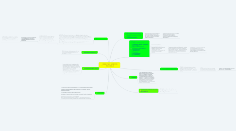 Mind Map: UMNG Y SUS ASPECTOS  PRINCIPALES