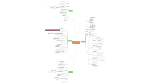 Mind Map: الفصل السابع: الديدان والرخويات