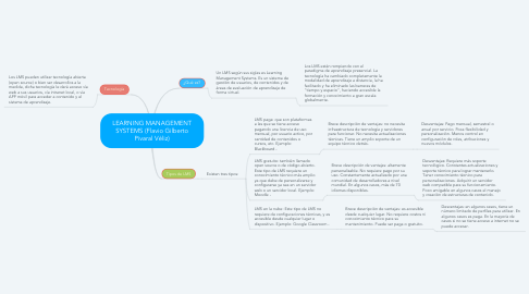 Mind Map: LEARNING MANAGEMENT SYSTEMS (Flavio Gilberto Pivaral Véliz)