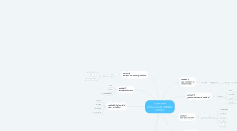 Mind Map: neuroventas ¿como vender de forma científica