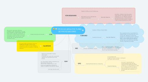 Mind Map: TIPOS DE ARQUITECTURAS DE PROCESADORES