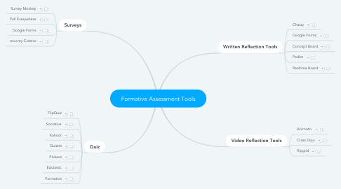 Mind Map: Formative Assessment Tools