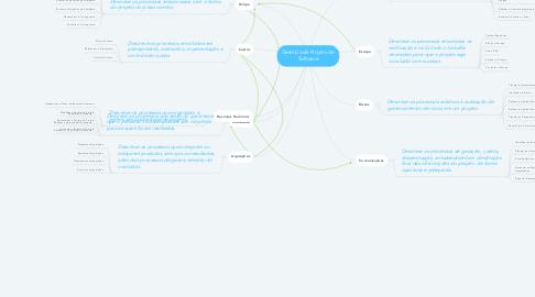 Mind Map: Gerencia de Projeto de  Software
