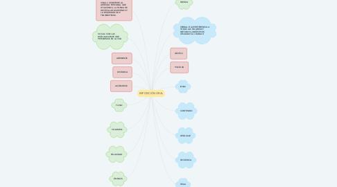 Mind Map: EXPOSICIÓN ORAL