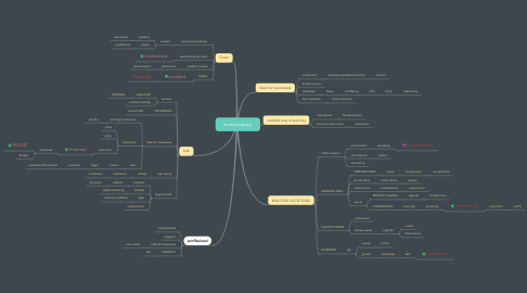Mind Map: working space