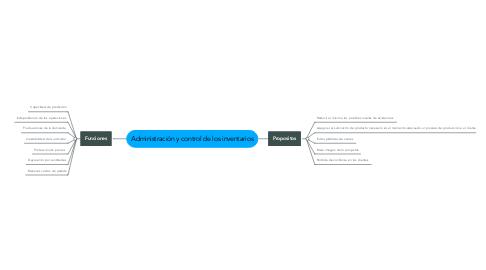 Mind Map: Administración y control de los inventarios