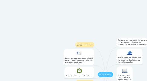 Mind Map: LA NETIQUETA