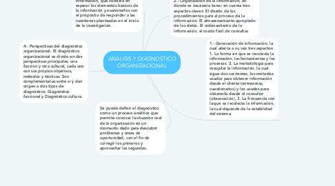 Mind Map: ANÁLISIS Y DIAGNOSTICO ORGANIZACIONAL