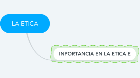 Mind Map: LA ETICA