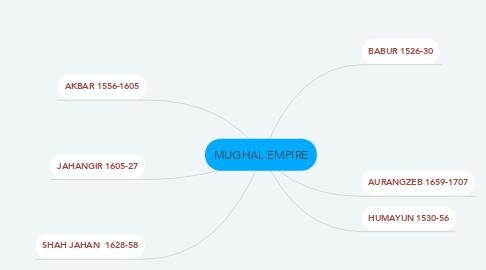 Mind Map: MUGHAL EMPIRE