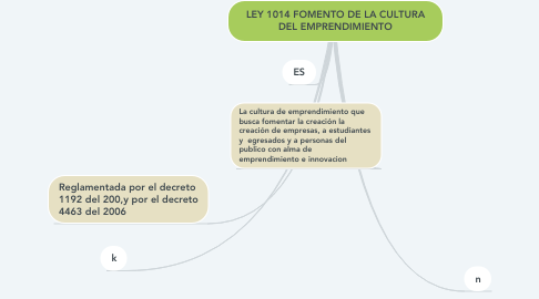 Mind Map: LEY 1014 FOMENTO DE LA CULTURA DEL EMPRENDIMIENTO