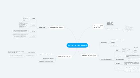 Mind Map: Historia Derecho Romano