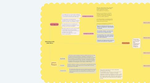 Mind Map: INVESTIGACION CIENTIFICA