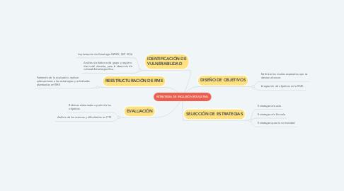 Mind Map: ESTRATEGIA DE INCLUSIÓN EDUCATIVA.