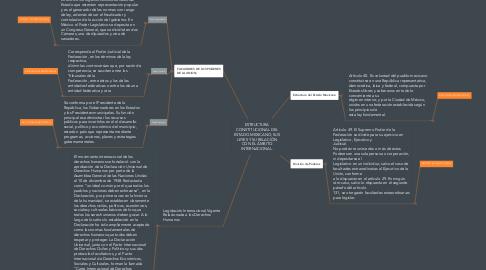 Mind Map: ESTRUCTURA CONSTITUCIONAL DEL ESTADO MEXICANO, SUS LEYES Y SU RELACIÓN CON EL ÁMBITO INTERNACIONAL.