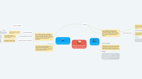 Mind Map: Métodos de Pronósticos Basados en Promedios