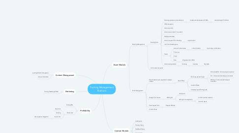 Mind Map: Training Management Platform