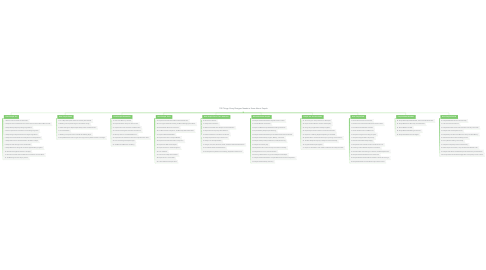 Mind Map: 100 Things: Every Designer Needs to Know About People