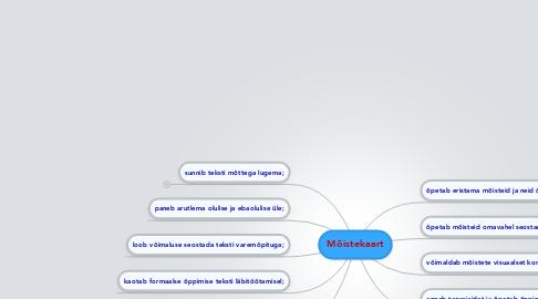 Mind Map: Mõistekaart