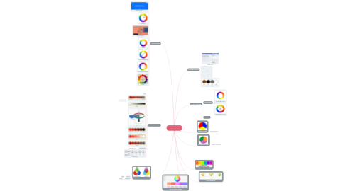 Mind Map: COLOR THEORY IN WEB DESIGN